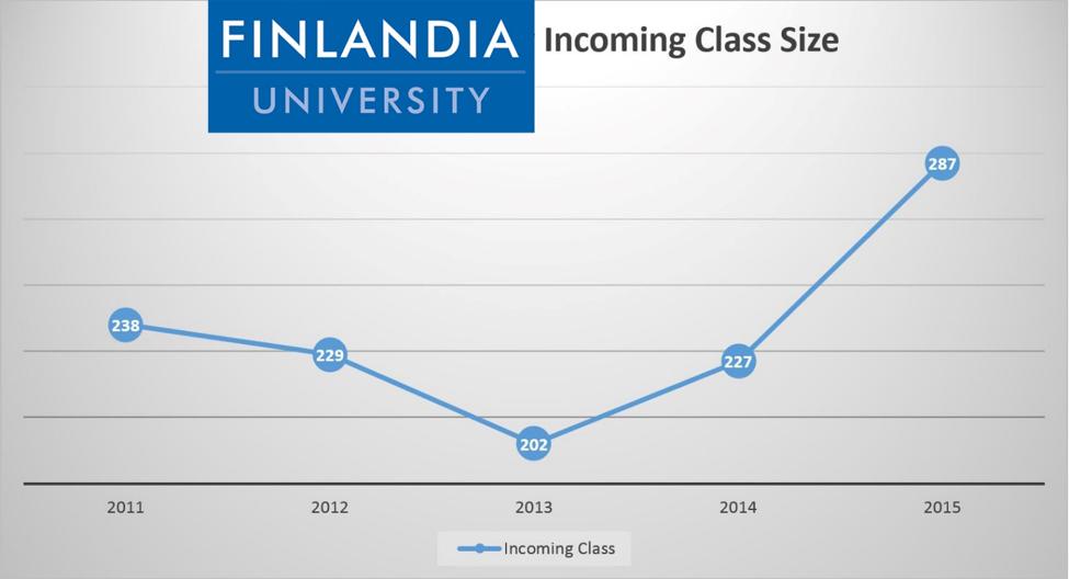 Finlandia Incoming Class 2015